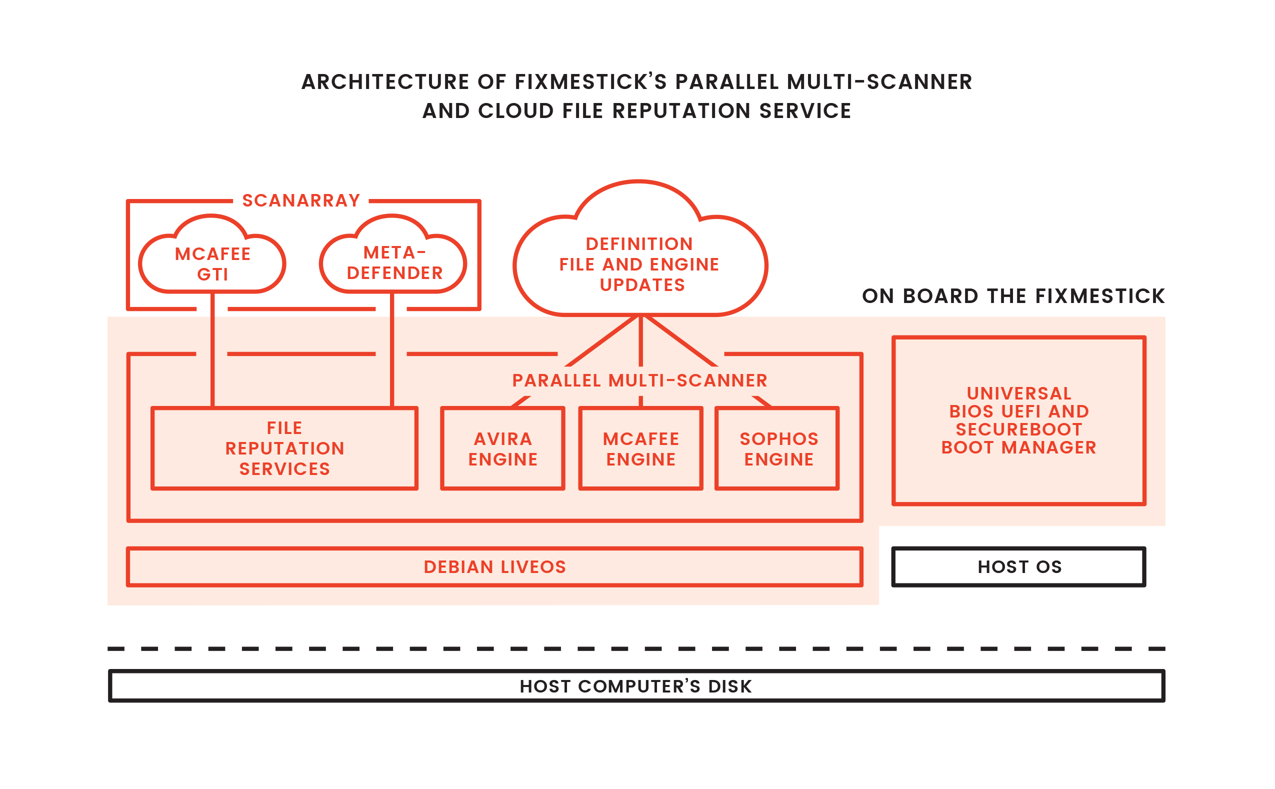 This diagram captures the logical view of the latest FixMeStick technology.