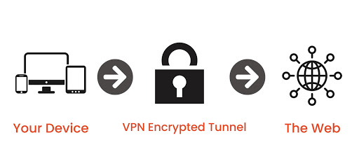 A VPN create a hack-proof, private tunnel for your Internet data to travel through.